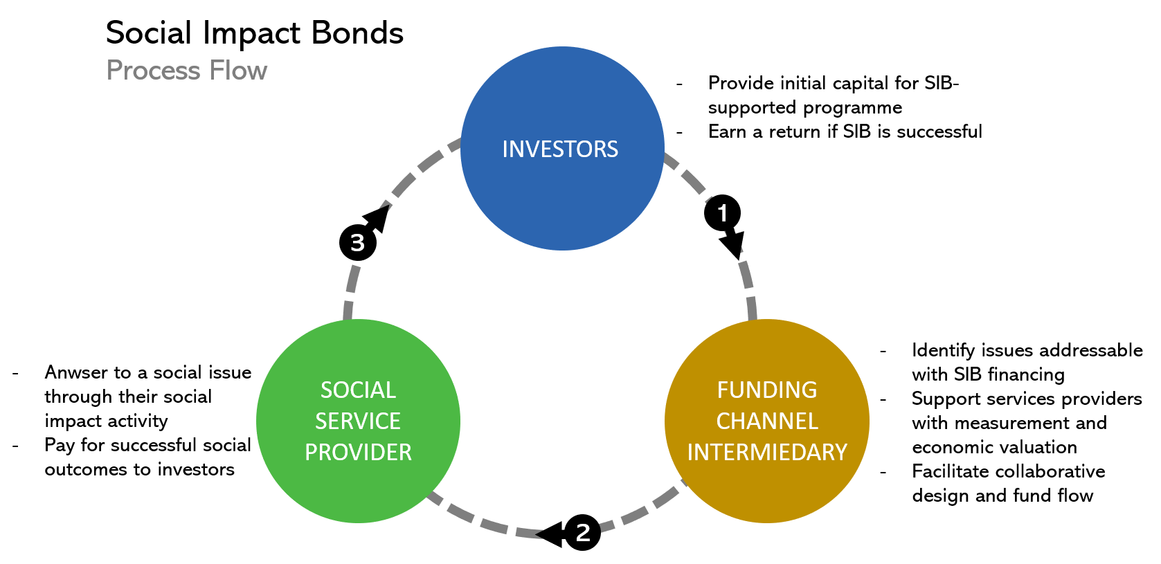 Social investment principle baltyk investments clothing
